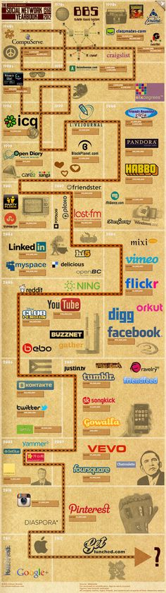 Citizen Brando Social Yearbook: the ultimate timeline of social networks. Spanning from the until present day, this infographic shows when each social network was released. Inbound Marketing, Marketing Digital, Internet Marketing, Online Marketing, Social Media Marketing, Marketing Quotes, Mobile Marketing, History Of Social Media, Social Media Tips