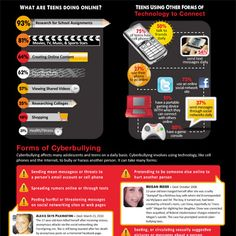 Cyber-Bullying-Infographic by Social Media Max, via Flickr                                                                                                                        Cyber-Bullying-Infographic             by        Social Media Max      o..