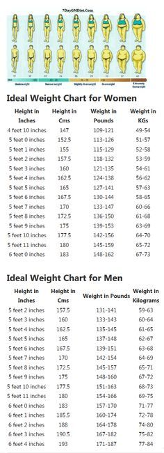 Healthy Weight Chart for Men Fitness  Health Pinterest