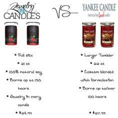 JIC vs Yankee Candle