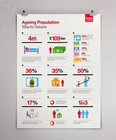 Infographic / iconography: The Design Council — Designspiration
