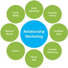 relationship marketing in services