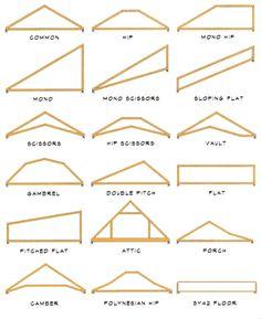 Example design truss roof steel pdf