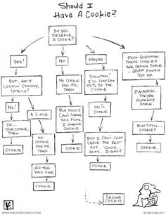 Cookie flow chart.