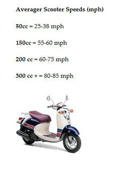 Scooter speeds, miles per hour. mph. 50cc, 150 cc, 200 cc, 300 cc.