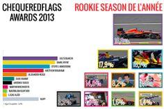 Débutant de l'année 2013 - Jules Bianchi
