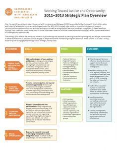 strategic plan process graphic - Google Search | Infographics ...