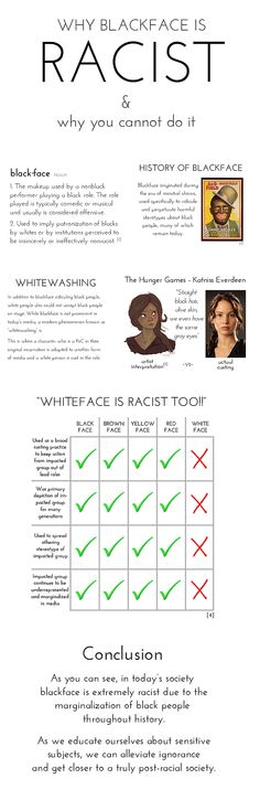 Why blackface is racist & why you cannot do it. Source: http://lapris.tumblr.com/post/69147031017