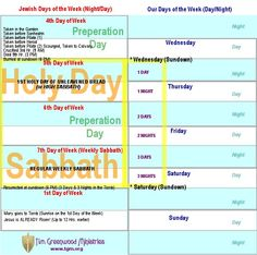 3 Days and 3 Nights ~ Explanation of the High Sabbath & regular Sabbath that took place around Jesus' crucifixion.  According to this, he was crucified on Wednesday evening.