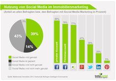 #Immobilienmarketing und #SocialMediaMarketing Studie 2014: Welche Social Networks nutzen Makler?
