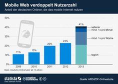 Die Grafik zeigt den Anteil der deutschen Onliner, die das mobile Internet nutzen. #statista #infografik