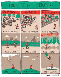 "therumpus: "" Conflict in Literature by Grant Snider "" Man vs. The animation Industry Man vs. The Aya-Monitor Man vs. Stories Always Told From a Male Perspective Artists. Book Writing Tips, Writing Help, Writing Prompts, Better Writing, Writing Ideas, Nice Writing, Conflict In Literature, English Literature Quotes, World Literature"