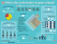 Who is the tech leader at your school: the school / teacher librarian Middle School Libraries, Elementary School Library, Teacher Librarian, School Teacher, Teacher Stuff, Library Lessons, Library Ideas, Information Literacy, 21st Century Learning