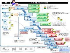 UX4KPI(4) コンセプトダイアグラム実践2