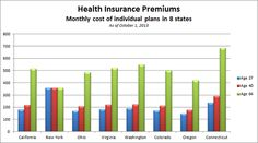 Obamacare Spotlight: How Will Your State's Premiums Be Affected? - http://www.creditvisionary.com/obamacare-spotlight-how-will-your-states-premiums-be-affected