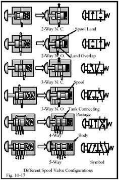 hydraulic valve symbols - Google Search