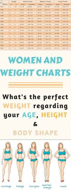 Ideal Weight Chart: What's The Perfect Weight Regarding Your Age, Height And Body Shape ?