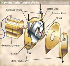 The Tesla turbine engine is really a bladeless turbine that uses fluid as its source of energy. Find out more about the Tesla turbine engine.