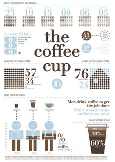 The coffee cup #coffee #infographic #learning