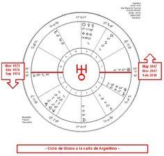 Ciclo de Urano 1974  #Urano #argentina #astrology