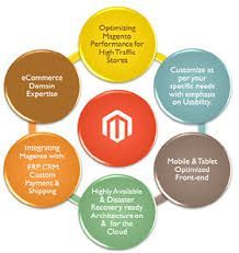 Magento is the most common ecommerce development software on the internet today. The magento software is highly flexible that provides the website owners with all the tools that are a must for high visibility and profit. #searchengineoptimizationsoftware