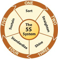 5 S Sort Standardize Straighten Shine Sustain Organization Hacks, Five S, 5 S, Change Management, Project Management, Lean Manufacturing, Lean Six Sigma, Kaizen
