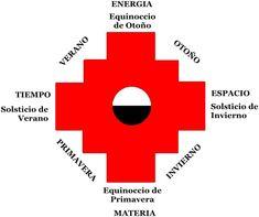 Descubre todo lo relacionado con LA CRUZ ANDINA Educacion Intercultural, Bracelet Patterns, Tatoos, Symbols, Letters, San Jose, Montessori, Landscapes, Google