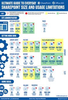 [Infographic] Ultimate guide to size and usage limits - icansharepoint