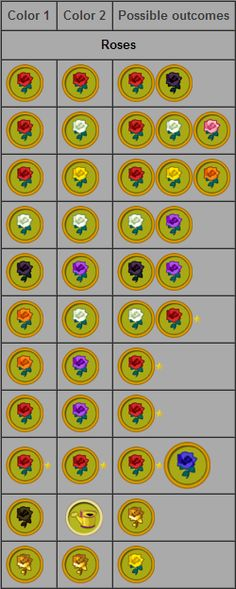 Rose hybrid chart for Blue Roses on ACNL you must acctualy put Black roses and Purple roses together . NOT second edition Red. according to the guide book i bought the day after i got ACNL