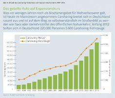 Die Zahl der Carsharing-Nutzer wächst im Schnitt um 15 bis 20 Prozent pro Jahr
