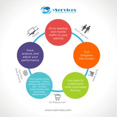 vServices is a Mobile Application Company in London, UK Who's App Developers can Create iOS Apps & Create Android Apps as you need,Call 203 750 Mobile App Development Companies, Growth Hacking, Big Data, Mobile Application, Startups, Android Apps, Digital Marketing, Social Media, This Or That Questions