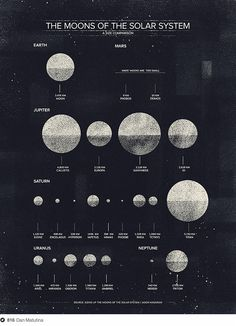 The Moons of the Solar System, Dan Matutina