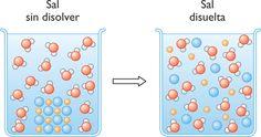 reaccion quimica de la sal con el agua