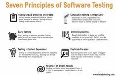 Software Testing principles Computer Science Major, Computer Technology, Computer Programming, Digital Technology, Medical Technology, Programming Languages, Energy Technology, Technology Gadgets, Data Science
