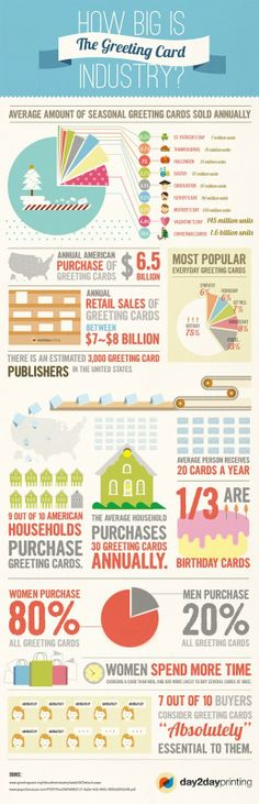 Kate Harper's Blog: Greeting Card Buying Statistics