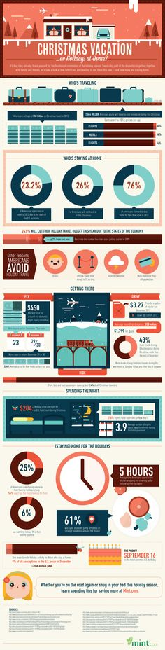Christmas Vocation Or Holidays At Home?   #Infographic #Travel #Christmas #Americans