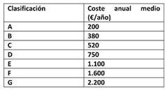 Ahorro en vivienda con Clasificacion Energetica A