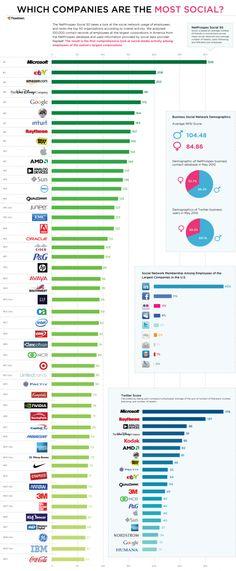 Las empresas más Social Media