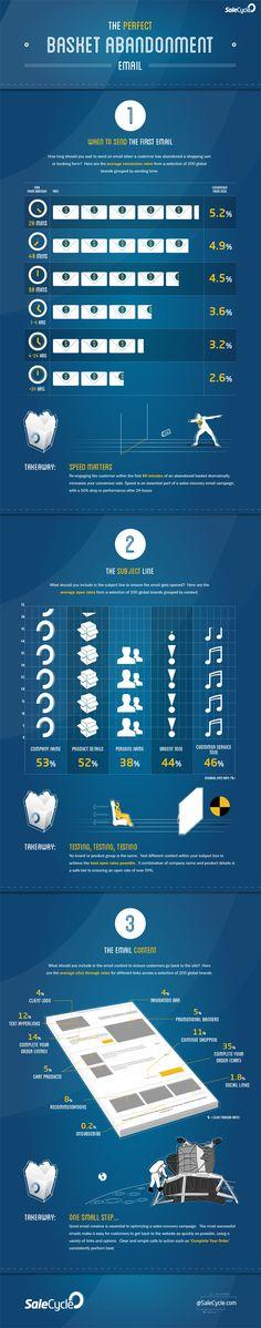 Basket Abandonment Infographic / e-Commerce