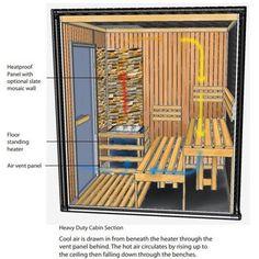 Heavy Duty Commercial Sauna Cabin - Floor Standing Heater - Heavy Duty Commercial > 20 Hrs Per Week - Commercial Traditional Saunas - Sauna Sauna House, Sauna Room, Homemade Sauna, Building A Sauna, Sauna Shower, Sauna Accessories, Indoor Sauna, Sauna Design, Design Design