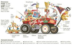Graphic: Evolution of a Rose Parade float - Data Desk - Los Angeles Times Green Carnation, Homecoming Parade, Red Wagon, Carnations, Little Red, Evolution, Baby Strollers, Parade Floats, Presents