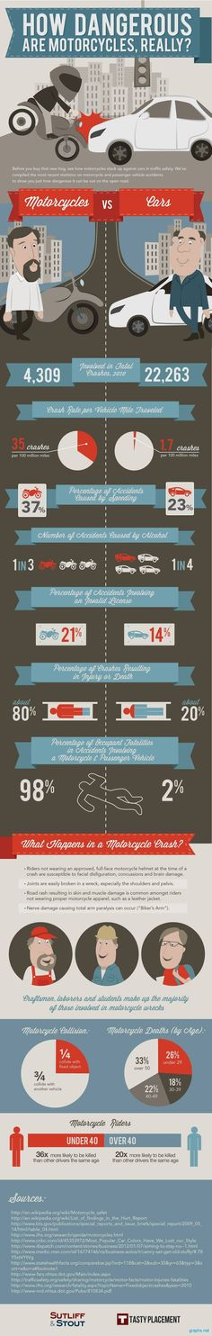 Motorcycles vs Cars Accident Statistics #Cars #Accidents #Motorcycles #Automobile #Infographics