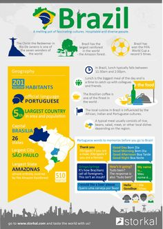 What you need to know about Brazil #infographic #brazil