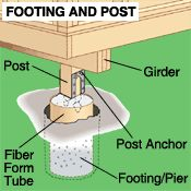 how to build a foundation for a shed. | man sheds | pinterest