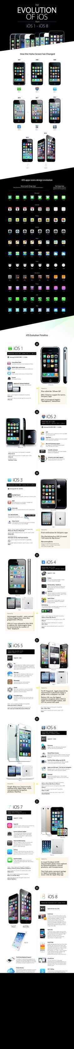This amazing graphic shows iOS's evolution from original iPhone to iPhone 6 / TechNews24h.com