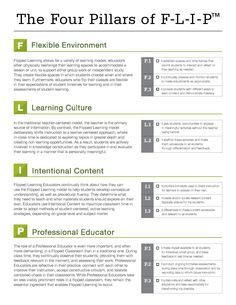 The four pillars of #flippedlearning #flipclass #education #learning