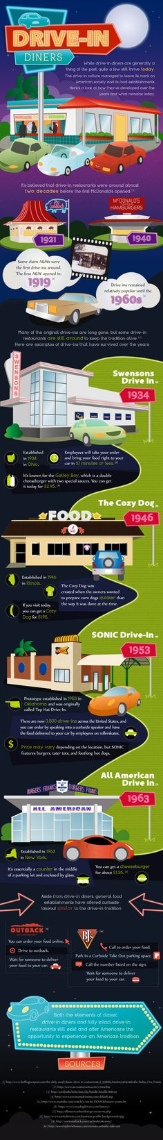 While drive-in diners are generally a thing of the past, quite a few still thrive today. The drive-in culture managed to leave its mark on American society and its food establishments. Here's a look at how they've developed over the years and what remains today.