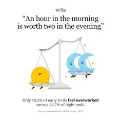 Only 10.2% of early birds feel overworked versus 26.7% of night owls. http://www.wrike.com #sleep #proverb #business #productivity