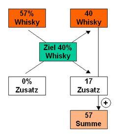 Bestimmung und Einstellung des Alkoholgehalts - The Whisky Store