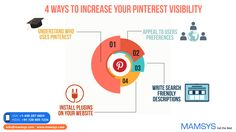 Do you want more visibility from your Pinterest marketing?  Are you looking for ways to get your pins and boards seen by more people?  There are some quick and easy tactics you can use to help more of the right people find and share your content on Pinterest.  Below we'll discover how to increase the visibility of your content on Pinterest.  #Pinterestmarketing #socialmediamarketing #smo #Marketing #socialmedia #digitalmarketing #onlinemarketing